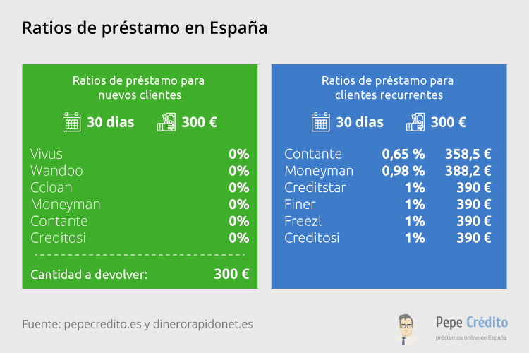 Tasas favorables de empresas 2019