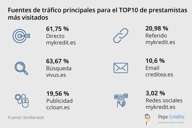 Fuentes clave de tráfico 2019